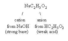 What is the acetate anion?